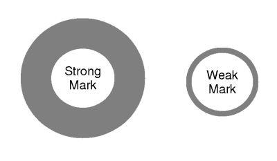 Trademark Strength