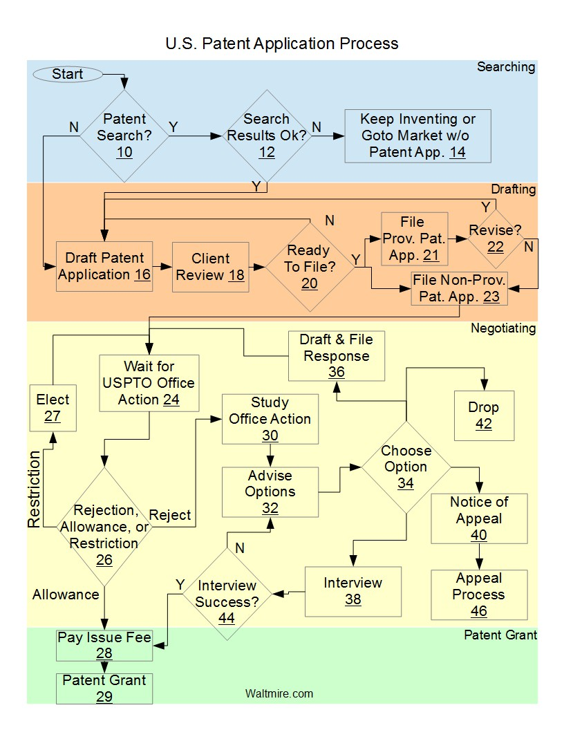 us_patentapplicationprocessflowchart